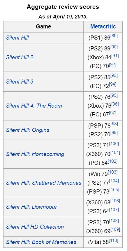 WikipediaSilentHillScores